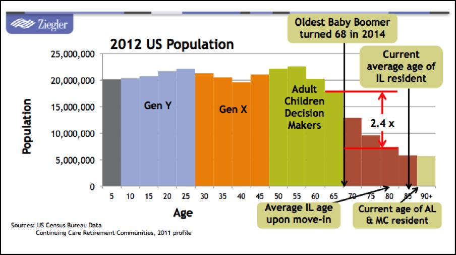 National Demographics