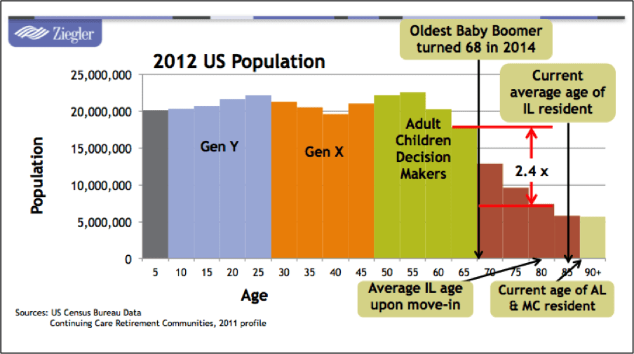 National Demographics