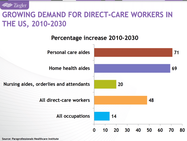 Ziegler chart of demand for direct care workers
