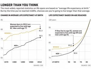Chart of life expectancy at birth versus life expectancy based on age reached, CDC