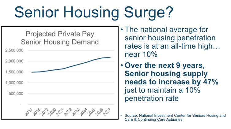 NIC chart of projected private pay senior housing demand
