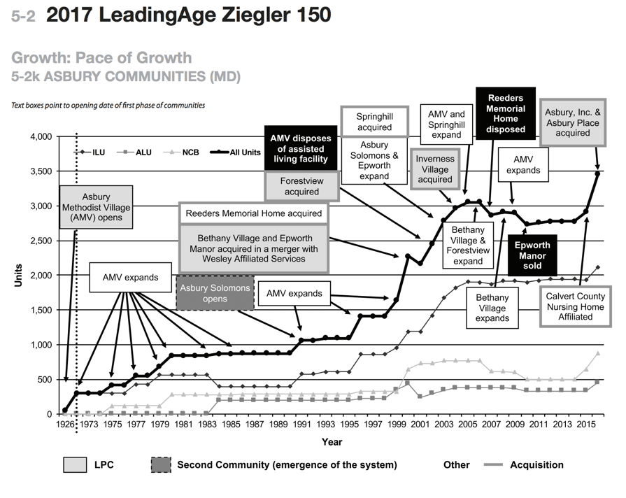 Ziegler chart of Asbury Communities' pace of growth