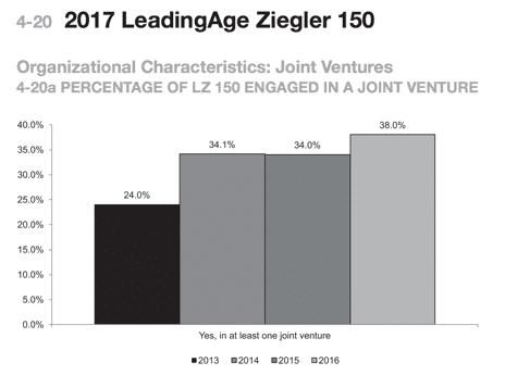 2017 LeadingAge Ziegler 150 chart