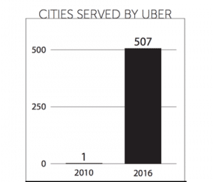 Chart of cities served by Uber