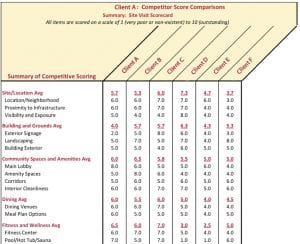 A core piece of senior living market research, the positioning analysis