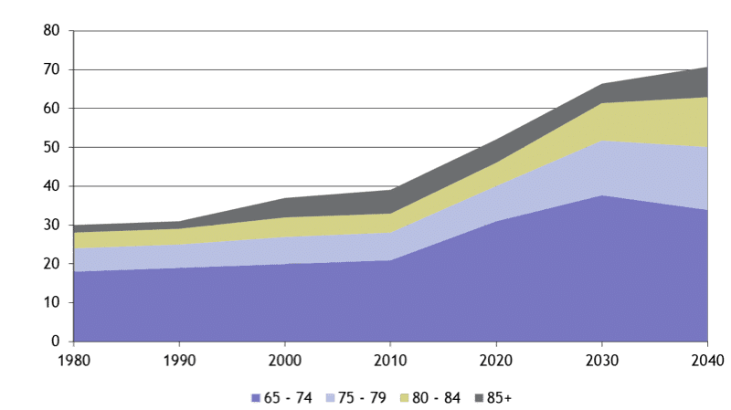 Ziegler chart of aging US demographics
