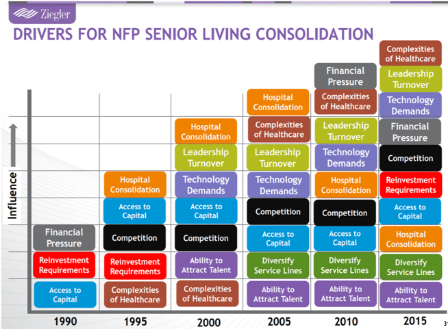 Ziegler chart of drivers for NFP Senior Living consolidation and growth