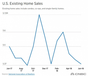 Existing U.S. home sale decline can affect sales goals for your community