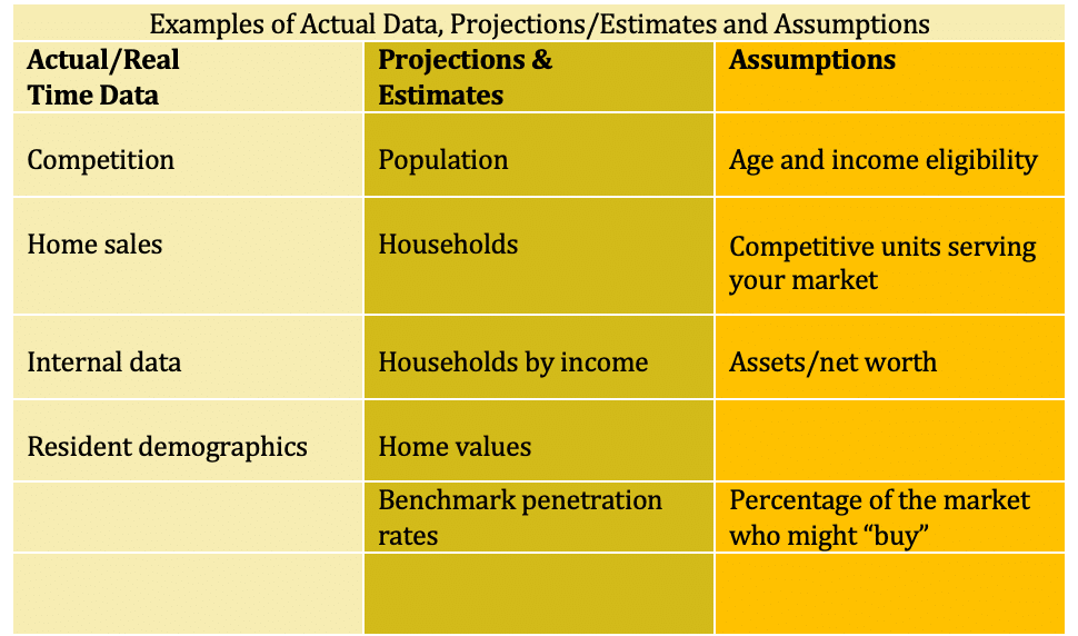 When looking at a senior living market research study, you must pay attention to how the real data meshes with projections and assumptions.