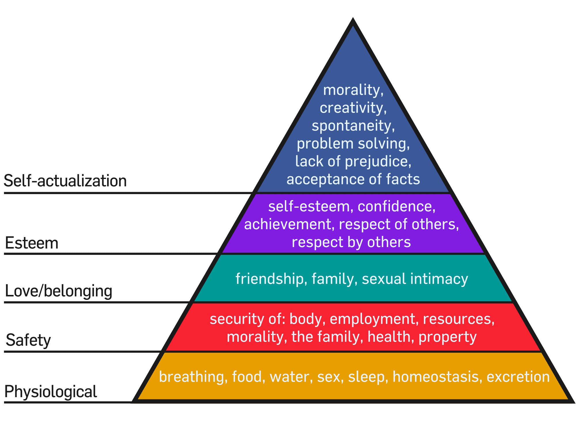 Making senior living sales amid COVID-19 can come down to reminding prospects that moving to a Life Plan Community immediately grants them access to the higher levels of Maslow's Pyramid.