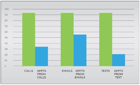 senior living sales metrics